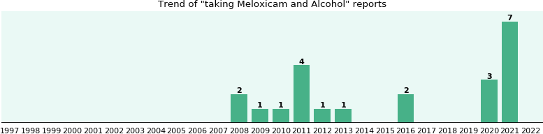 Meloxicam and Alcohol drug interactions.