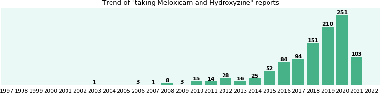 Meloxicam and Hydroxyzine drug interactions - eHealthMe