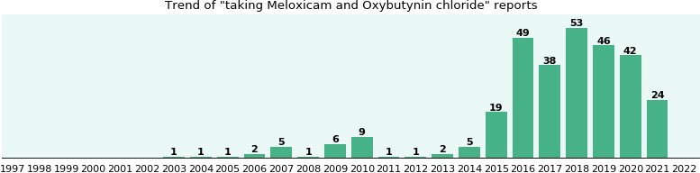 What is oxybutynin used for