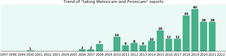 Meloxicam and Piroxicam drug interactions.