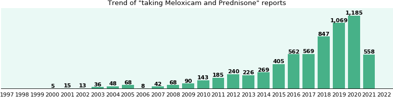 Meloxicam and Prednisone drug interactions.
