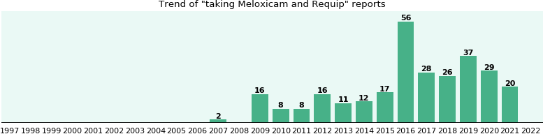Meloxicam and Requip drug interactions.