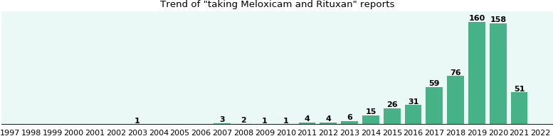 Meloxicam and Rituxan drug interactions.