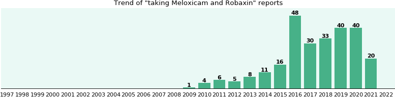 What is robaxin