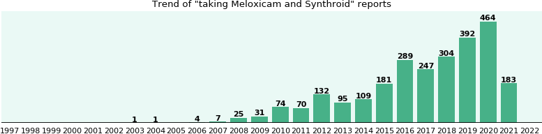 Meloxicam and Synthroid drug interactions.