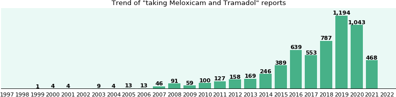 Meloxicam and Tramadol drug interactions.
