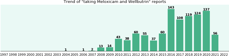 Meloxicam and Wellbutrin drug interactions.