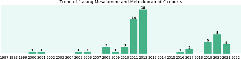 Mesalamine and Metoclopramide drug interactions.