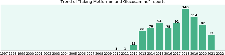 Metformin and Glucosamine drug interactions.