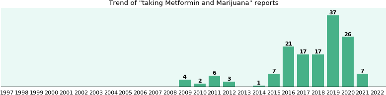 Metformin and Marijuana drug interactions.