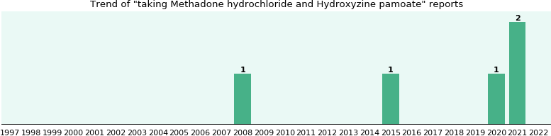 Methadone hydrochloride and Hydroxyzine pamoate drug interactions.