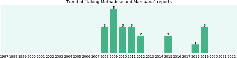 Methadose and Marijuana drug interactions.