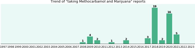 gabapentin versus lorazepam which drug is