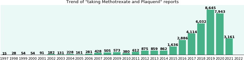 Methotrexate and Plaquenil drug interactions.