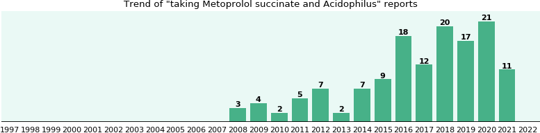 Metoprolol succinate and Acidophilus drug interactions.