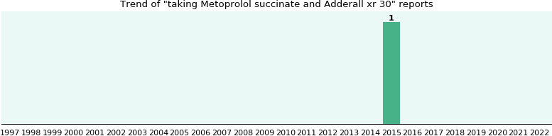 Metoprolol succinate and Adderall xr 30, a study from FDA data