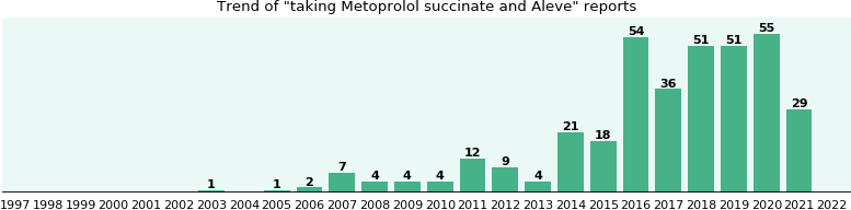 Metoprolol succinate and Aleve drug interactions.