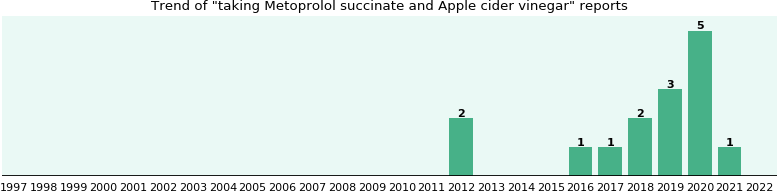 Metoprolol succinate and Apple cider vinegar drug interactions.