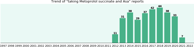 Metoprolol succinate and Asa drug interactions - from FDA