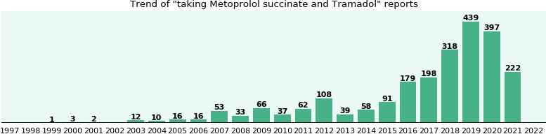 Metoprolol succinate and Tramadol drug interactions.
