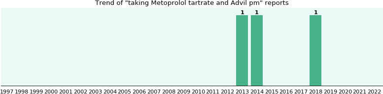 Metoprolol tartrate and Advil pm, a study from FDA data - eHealthMe
