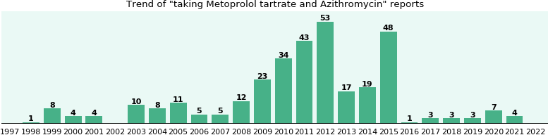 Metoprolol tartrate and Azithromycin drug interactions.