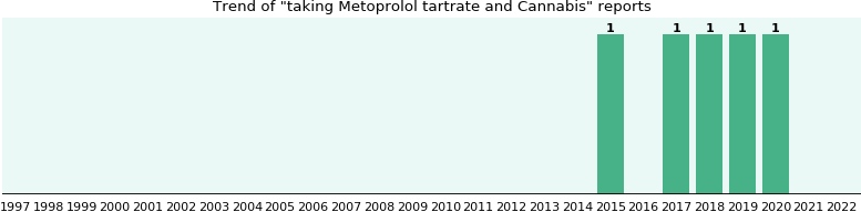 Metoprolol tartrate and Cannabis drug interactions.