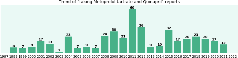 Metoprolol tartrate and Quinapril drug interactions.