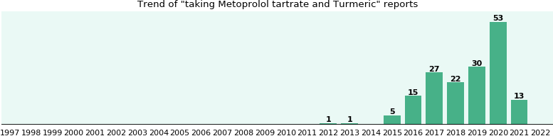 Metoprolol tartrate and Turmeric drug interactions - eHealthMe