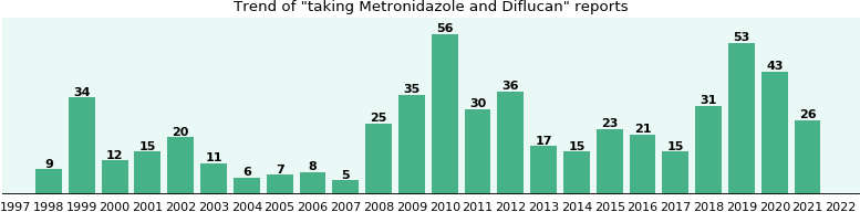 Metronidazole and Diflucan drug interactions.