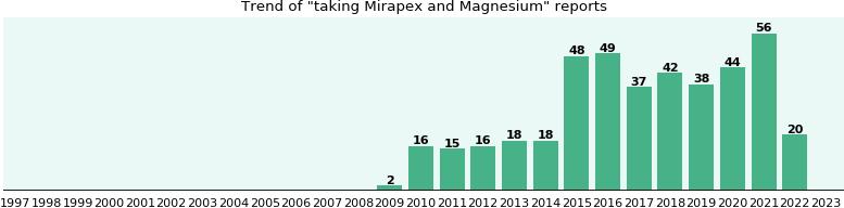 Mirapex and Magnesium drug interactions - eHealthMe