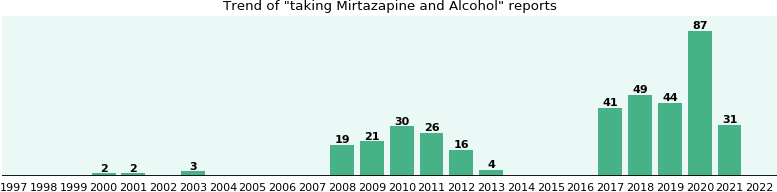Mirtazapine and Alcohol drug interactions.