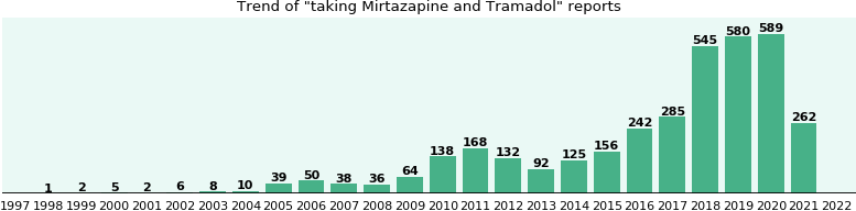 Mirtazapine and Tramadol drug interactions.