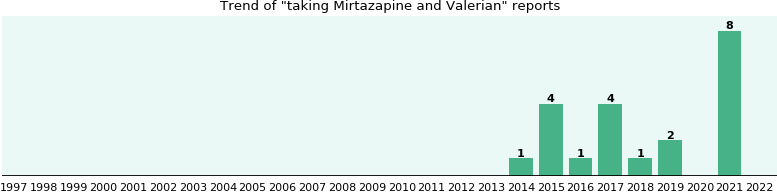 Mirtazapine and Valerian drug interactions.