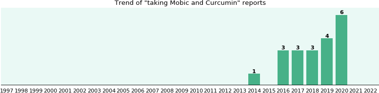 Mobic and Curcumin drug interactions.
