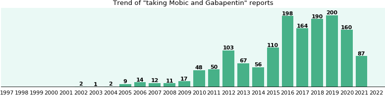 Mobic and Gabapentin drug interactions.