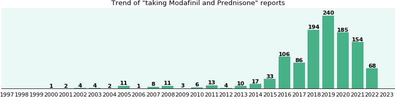 Modafinil and Prednisone drug interactions - eHealthMe