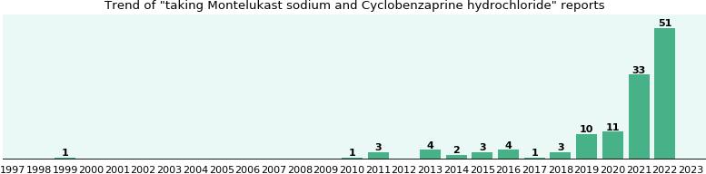 Do urine drug test include cyclobenzaprine