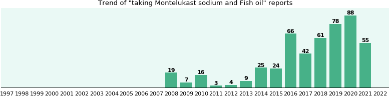 Montelukast sodium and Fish oil drug interactions.