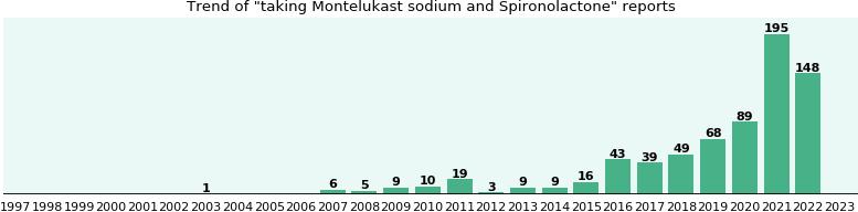 bladder spironolactone spasms