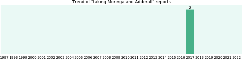 Moringa and Adderall drug interactions - eHealthMe