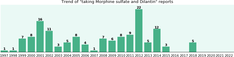 Morphine sulfate and Dilantin drug interactions.