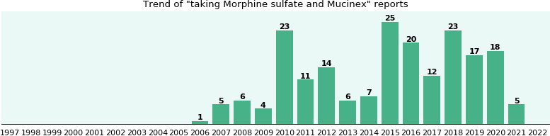 Morphine sulfate and Mucinex drug interactions.