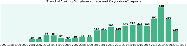 Morphine sulfate and Oxycodone drug interactions.