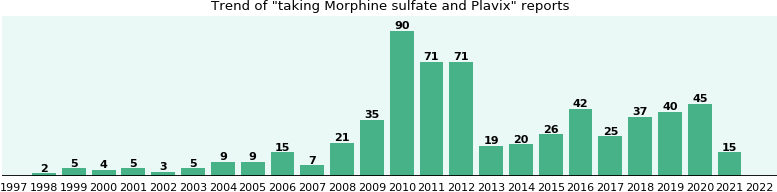 Morphine sulfate and Plavix drug interactions.