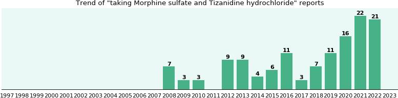 can you mix tramadol and tizanidine