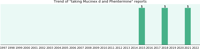 Mucinex d and Phentermine drug interactions.
