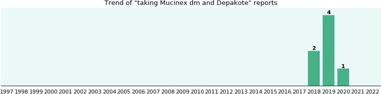 Mucinex dm and Depakote drug interactions.