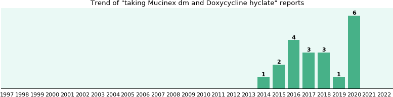 Mucinex dm and Doxycycline hyclate drug interactions.