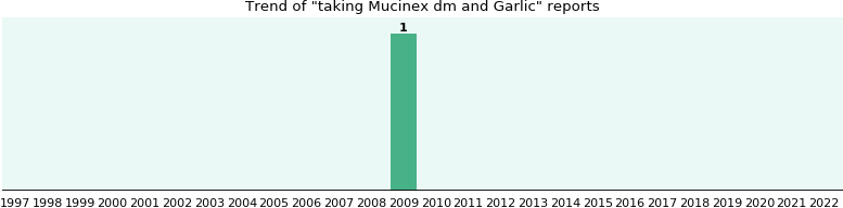 Mucinex dm and Garlic drug interactions.